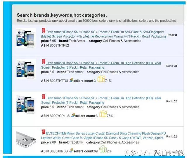 亚马逊/ebay有什么好用的数据分析工具?