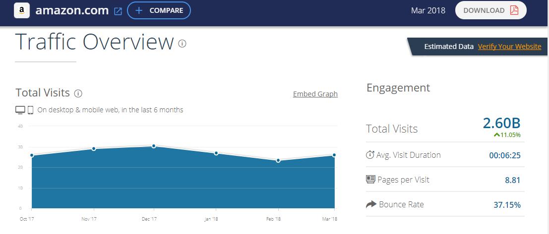 亚马逊美国站英国站日本站 流量数据
