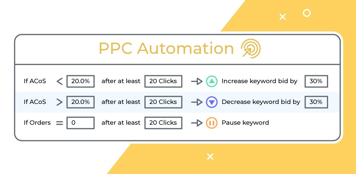 PPC自动化入门指南