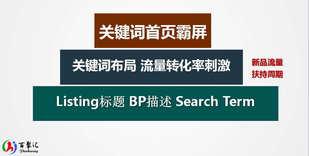 亚马逊新Listing没Reviews上首页白科技-百万级搜索词排名案例